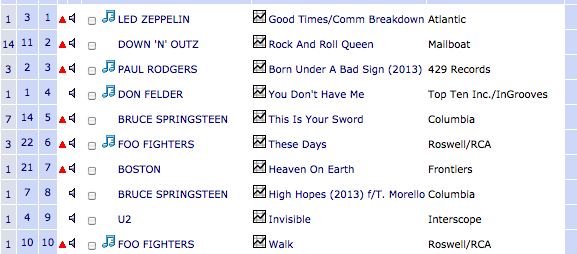 Phil Martini Down N Outz Joe Elliott U.S. Classic Rock radio chart #2